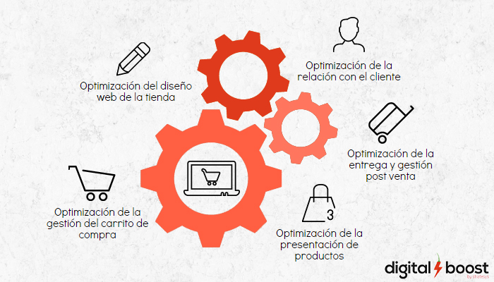 Herramientas y soluciones e-commerce Digital Boost