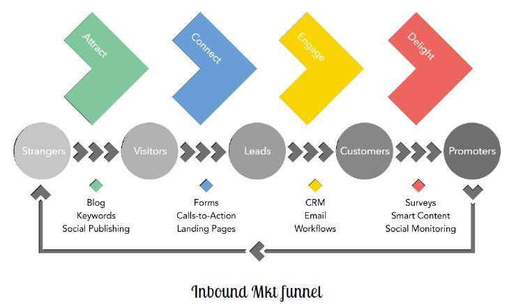 Inbound Marketing Funnel Digital Boost