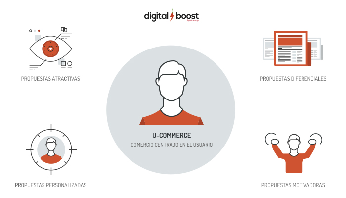uCommerce Digital Boost