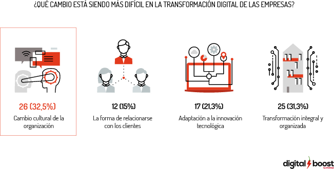 transformacion digital empresas digital boost
