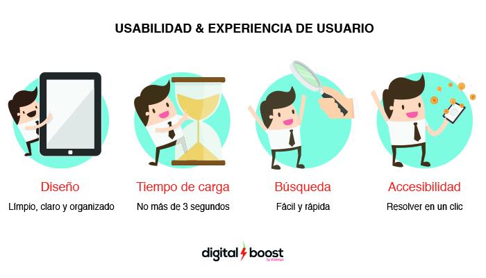 Usabilidad Web & Experiencia de Usuario